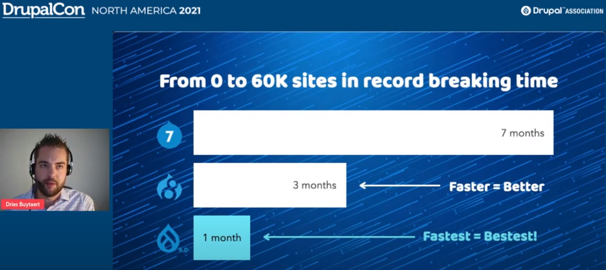 Drupal 9 reaches 60000 websites in record time