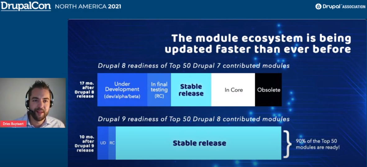 Most top modules ready for Drupal 9